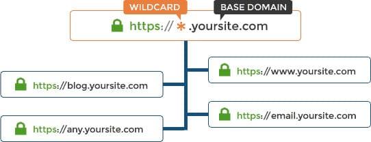 Wildcard SSL Certificate - SubDomain Examples
