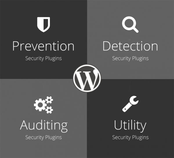 WordPress Digital Solutions. Security Plugins are essential to cover the 'Four Categories of the WordPress Security Ecosystem'.